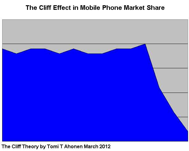 The Cliff Effect in Mobile Phone Market Share