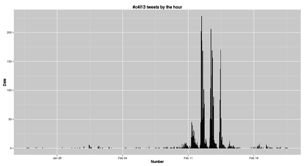 Sixth plot of #c4l13 tweets