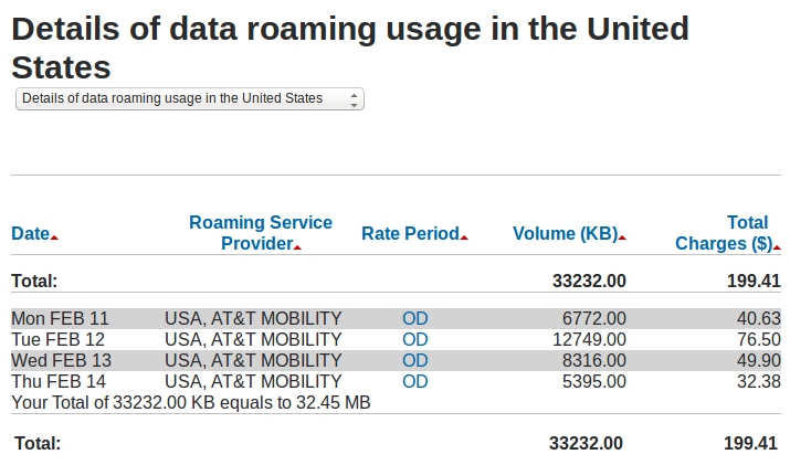 Screenshot of my Rogers bill for $199.41 for 32.45 megs of roaming data use