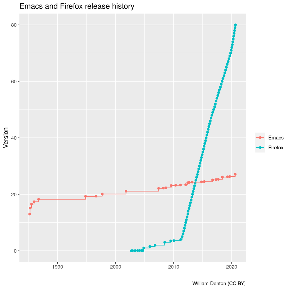 Chart of Emacs and Firefox version number history
