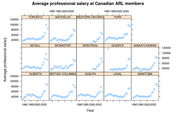 Lattice example 4: Average salary of professional employees in Canada