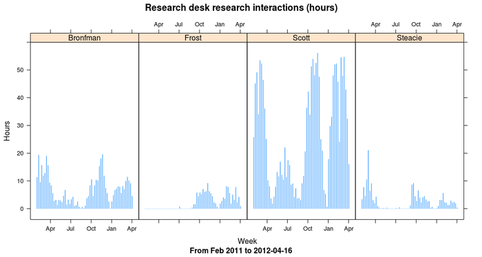 Hours of research interactions at research desks