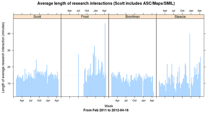 Time spent per research interaction