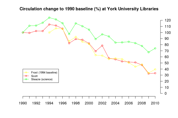 Circulation change to 1990 baseline (%) at York University Libraries