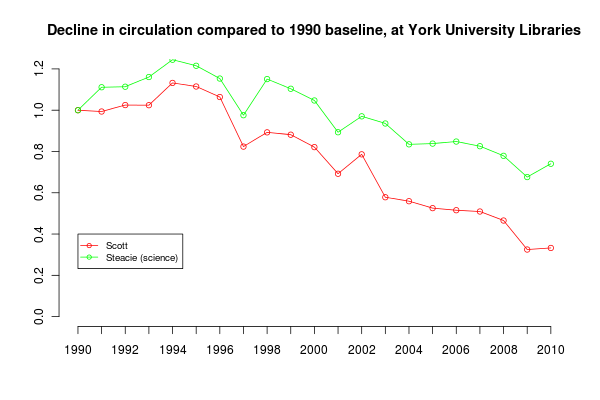 Branch circulations compared to 1990 baseline